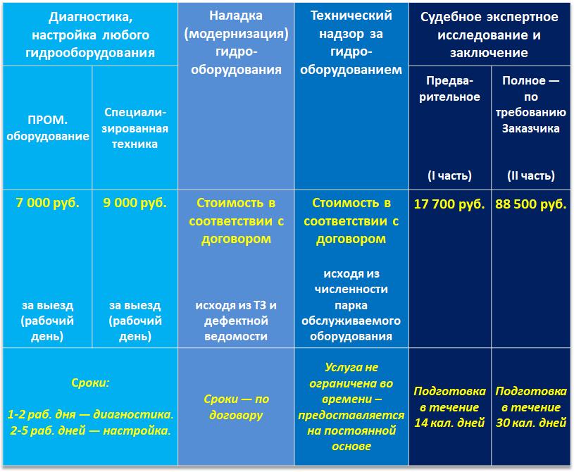 Стоимости услуг компании Гидро-Тест
