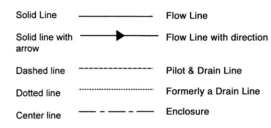 Условные обозначения на гидросхемах