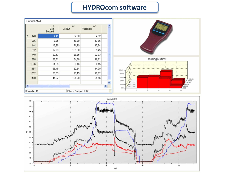 HYDROcom
