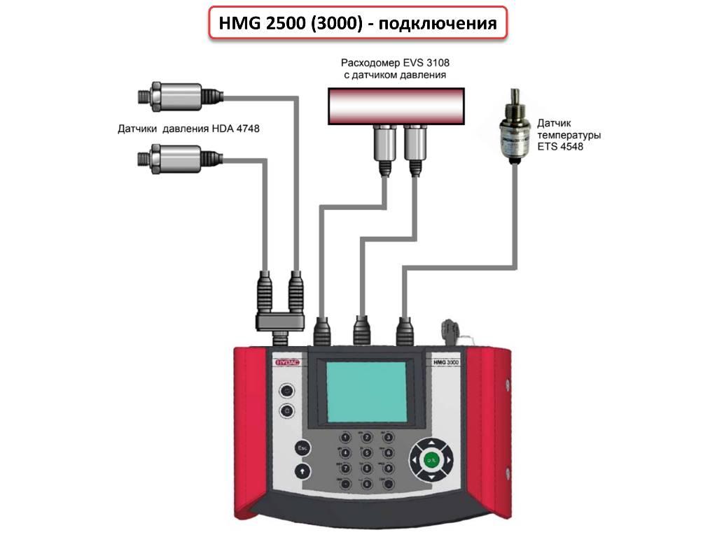 Hydac HMG 2500