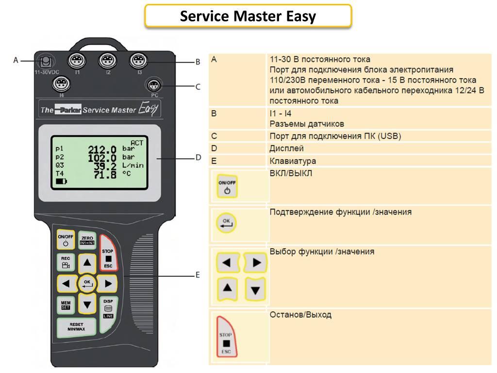 Parker Service Master Easy