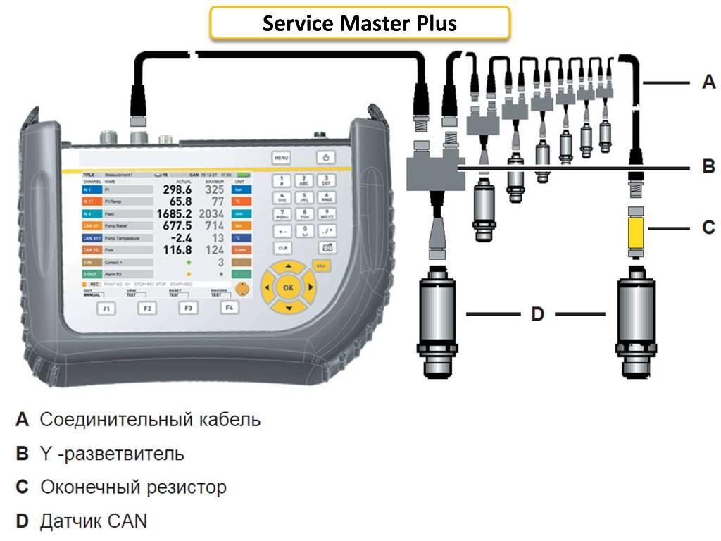 Parker Service Master Plus