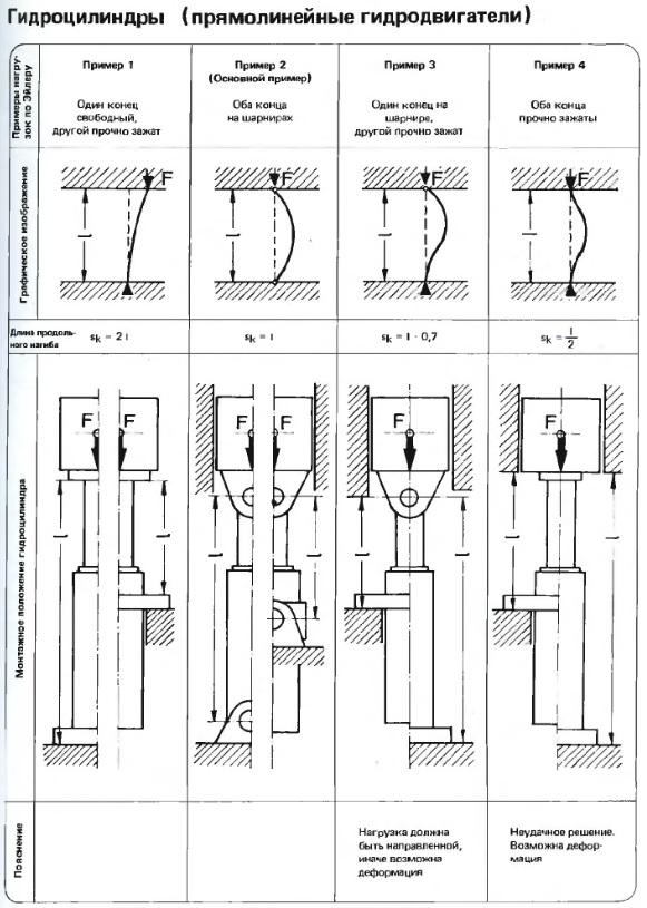 Гидроцилиндры (прямолинейные гидродвигатели)
