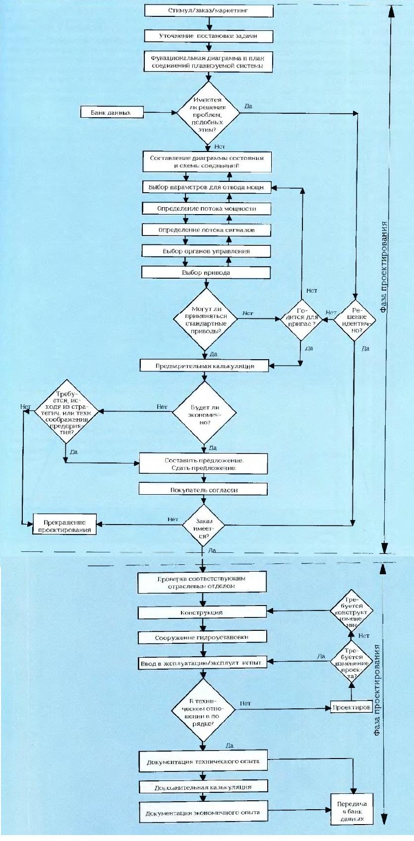 Оперативный план последовательности проектирования и исполнения заказа гидравлических установок