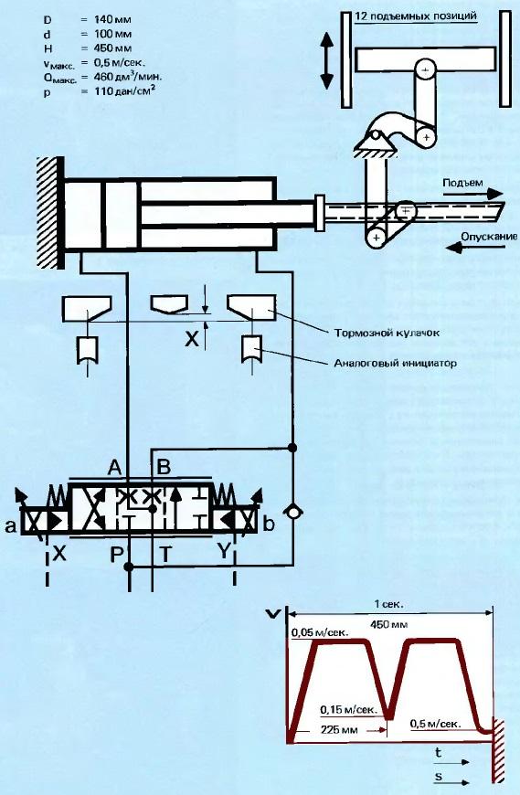 Принципиальная схема гидромеханического привода в поточной линии