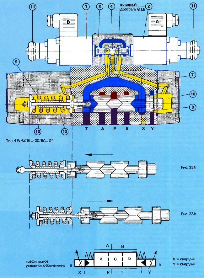 Пропорциональный распределитель прямого действия типа 4WRZ с односторонним центрированием пружины