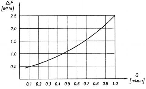 Характеристика Зависимость перепада давления от расхода рабочей жидкости